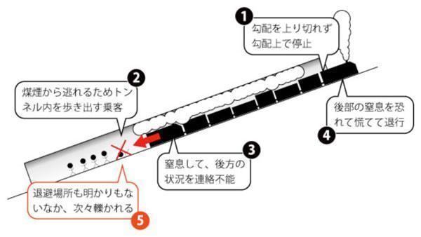 Tragedien i Yamigami-tunnelen