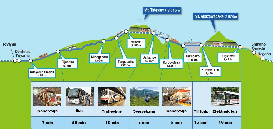 Vejledning til den japanske alperute