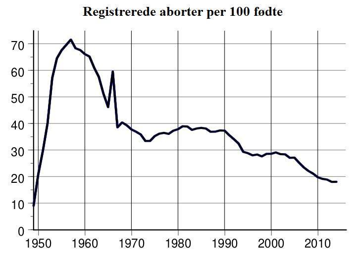 Abort i Japan